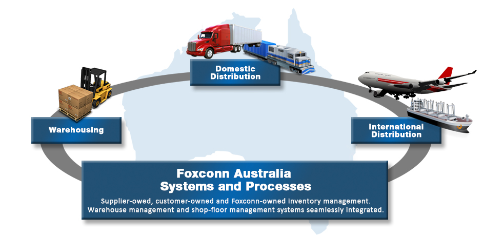 Foxconn Australia, agility and speed without the quality compromise