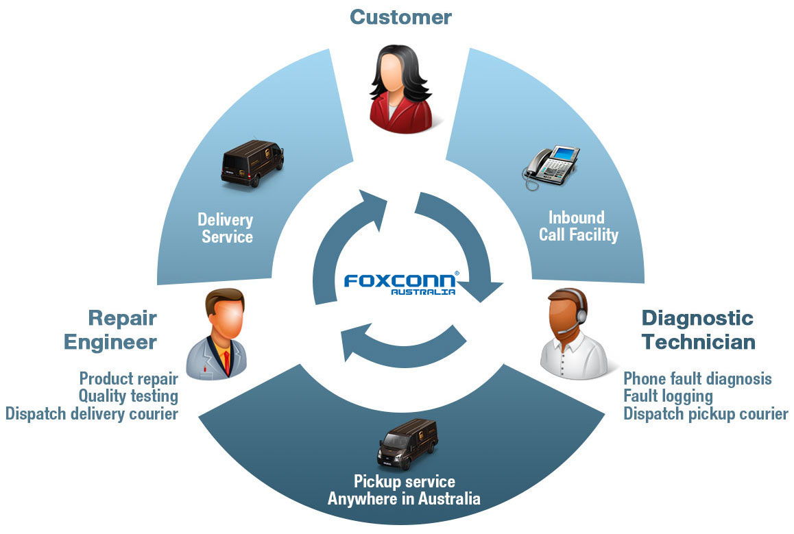 Pick up , repair and deliver anywhere in Australia - the Foxconn advantage